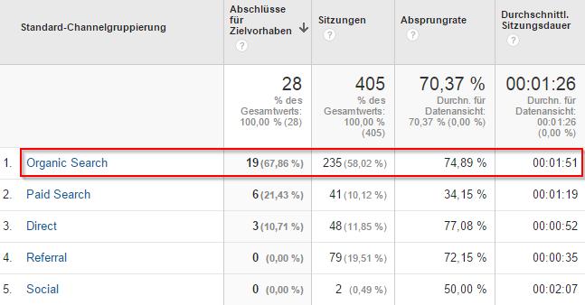 google-analytics-organisch-kpi