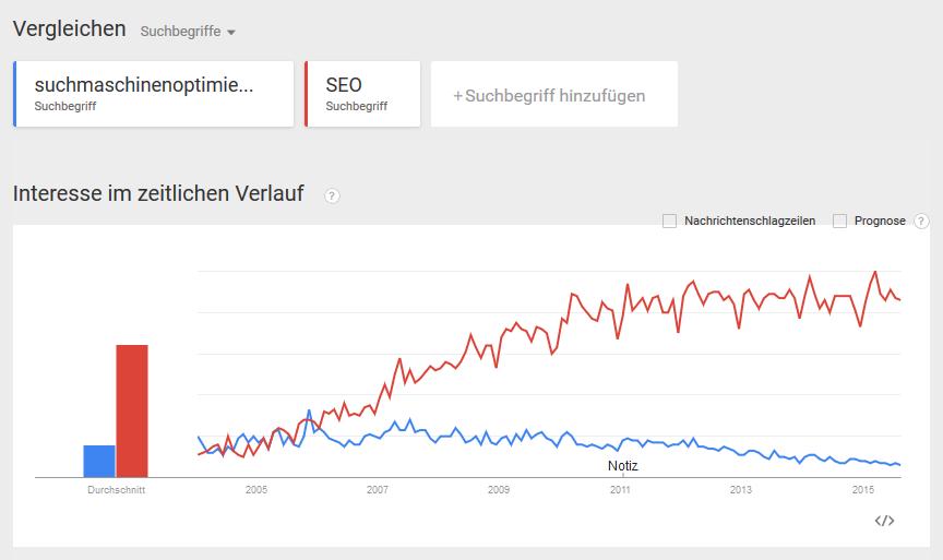 google-trends-interesse-zeitlicher-verlauf-seo