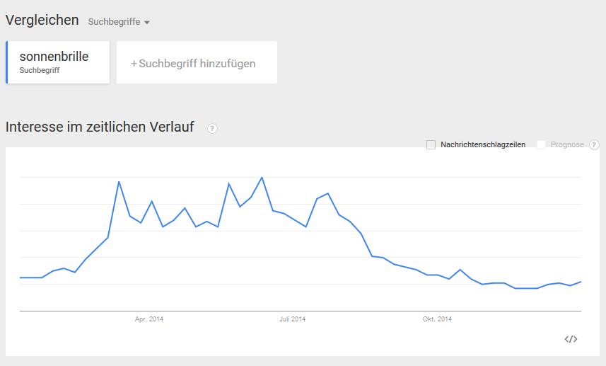 google-trends-interesse-zeitlicher-verlauf-sonnenbrille