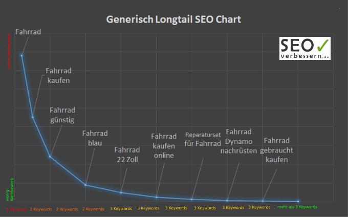Keywords generisch Longtail Chart